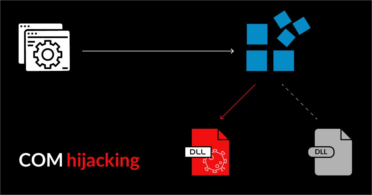 بررسی تکنیک COM Hijacking در راستای نگهداری دسترسی (Persistence)