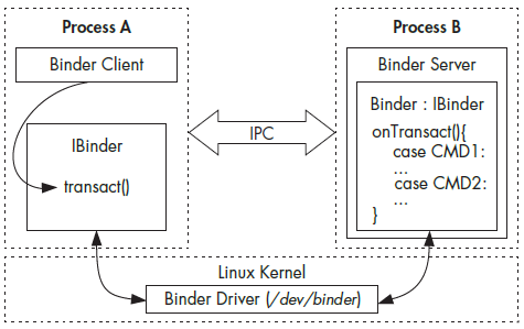معماری Binder IPC - آکادمی راوین